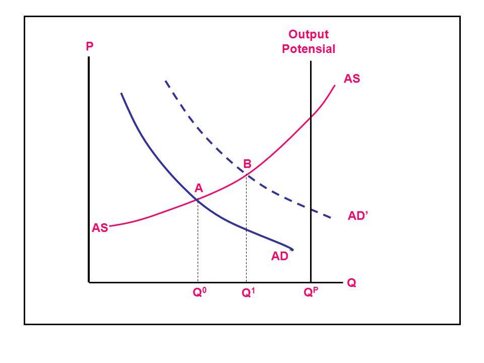 AD AD' AS Output Potensial A B P QPQP Q Q0Q0 Q1Q1