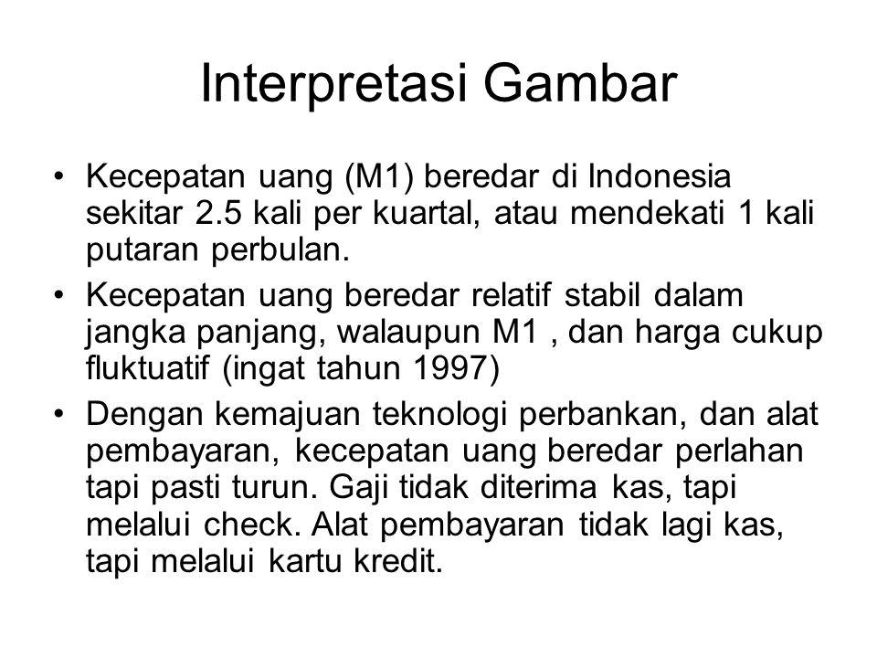 Interpretasi Gambar Kecepatan uang (M1) beredar di Indonesia sekitar 2.5 kali per kuartal, atau mendekati 1 kali putaran perbulan. Kecepatan uang bere