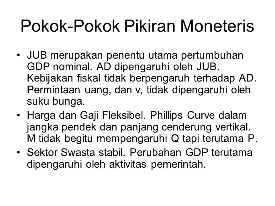 Pokok-Pokok Pikiran Moneteris JUB merupakan penentu utama pertumbuhan GDP nominal. AD dipengaruhi oleh JUB. Kebijakan fiskal tidak berpengaruh terhada