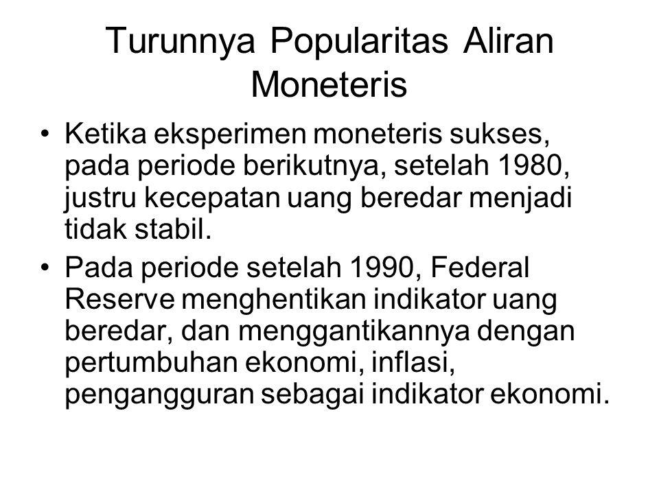 Turunnya Popularitas Aliran Moneteris Ketika eksperimen moneteris sukses, pada periode berikutnya, setelah 1980, justru kecepatan uang beredar menjadi