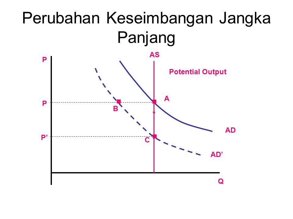 Kesimpulan Debat Pertumbuhan ekonomi terjadi dalam jangka panjang disebabkan karena perubahan output potensial, yang selanjutnya disebabkan oleh perubahan kualitas dan kuantitas input.