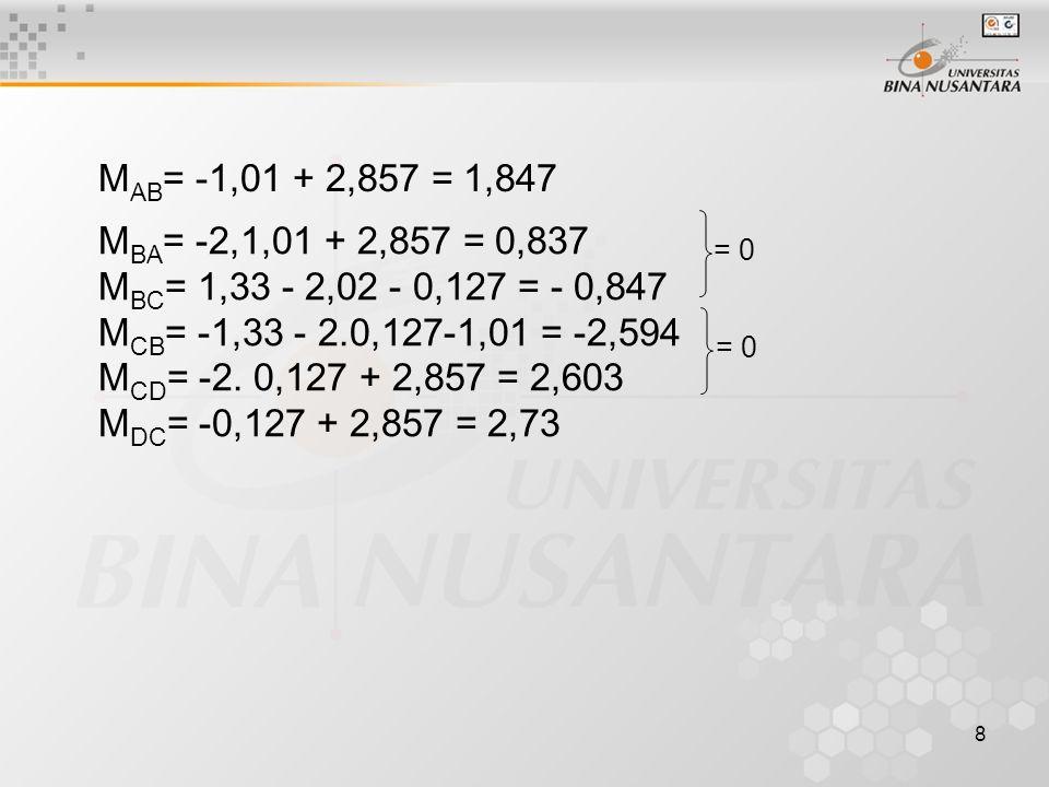 8 M AB = -1,01 + 2,857 = 1,847 = 0 M BA = -2,1,01 + 2,857 = 0,837 M BC = 1,33 - 2,02 - 0,127 = - 0,847 M CB = -1,33 - 2.0,127-1,01 = -2,594 M CD = -2.