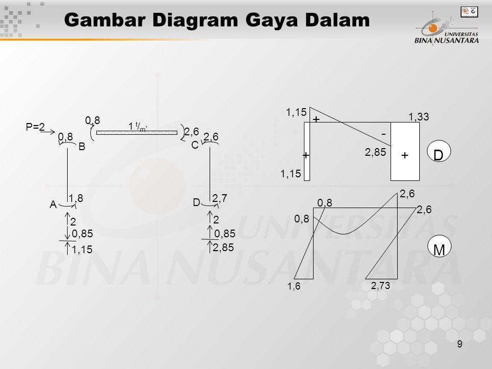 9 Gambar Diagram Gaya Dalam 2 0,85 1,15 0,85 2 2,85 0,8 1,8 1 t / m ' 0,8 2,6 2,7 A B C D P=2 1,15 + + - + 2,85 1,33 0,8 2,6 1,6 2,73 D M