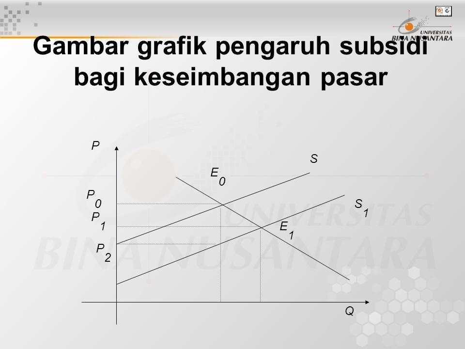 Gambar grafik pengaruh subsidi bagi keseimbangan pasar P Q S S1S1 E0E0 E1E1 P2P2 P1P1 P0P0