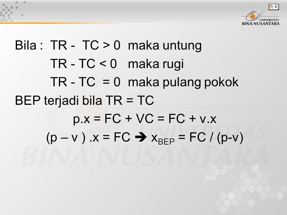 Bila : TR - TC > 0 maka untung TR - TC < 0 maka rugi TR - TC = 0 maka pulang pokok BEP terjadi bila TR = TC p.x = FC + VC = FC + v.x (p – v ).x = FC 