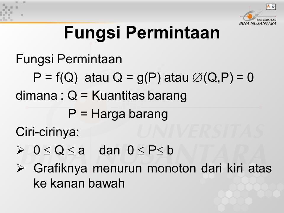 Fungsi Permintaan P = f(Q) atau Q = g(P) atau  (Q,P) = 0 dimana : Q = Kuantitas barang P = Harga barang Ciri-cirinya:  0  Q  a dan 0  P  b  Gra