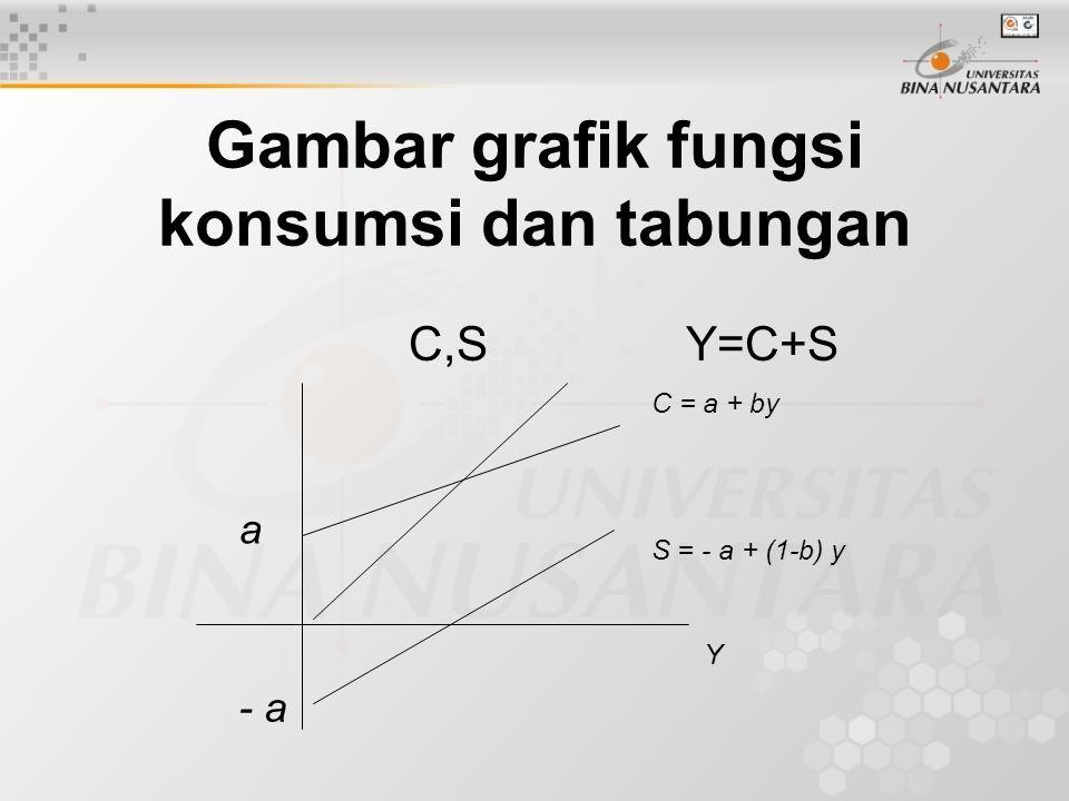 Gambar grafik fungsi konsumsi dan tabungan C,S Y=C+S C = a + by S = - a + (1-b) y Y a - a