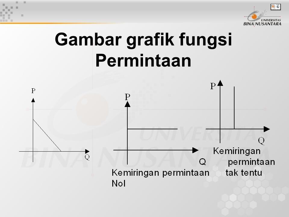 Fungsi Penawaran P = f(Q) atau Q = g(P) atau  (Q,P) = 0 dimana : Q = Kuantitas barang P = Harga barang Ciri-cirinya:  0  Q  a dan 0  P  b  Grafiknya menurun monoton dari kiri bawah ke kanan atas