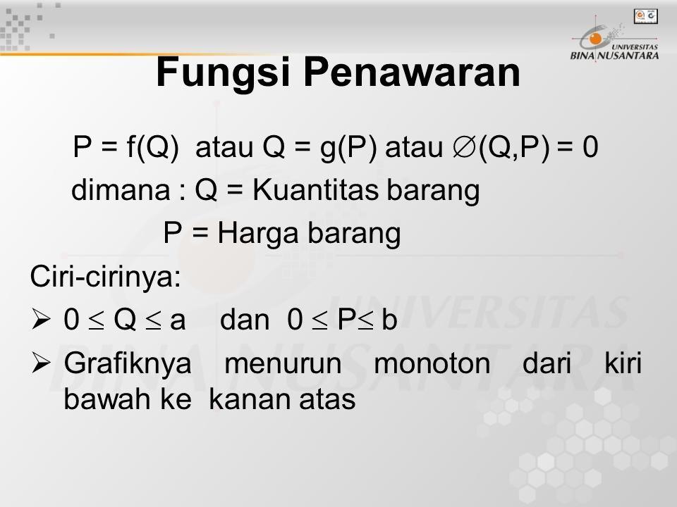 Fungsi Penawaran P = f(Q) atau Q = g(P) atau  (Q,P) = 0 dimana : Q = Kuantitas barang P = Harga barang Ciri-cirinya:  0  Q  a dan 0  P  b  Graf
