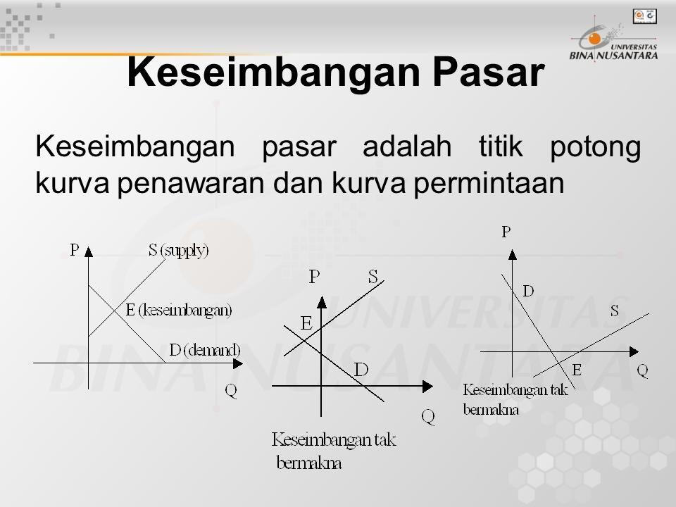Analisis Pulang Pokok (Break Even Analysis) Adalah merupakan hubungan antara biaya (cost), Hasil penjualan (Revenue) dan keuntungan (Profit).
