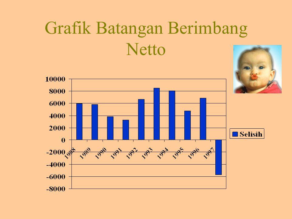 Grafik Batangan Persentase Komponen Berganda