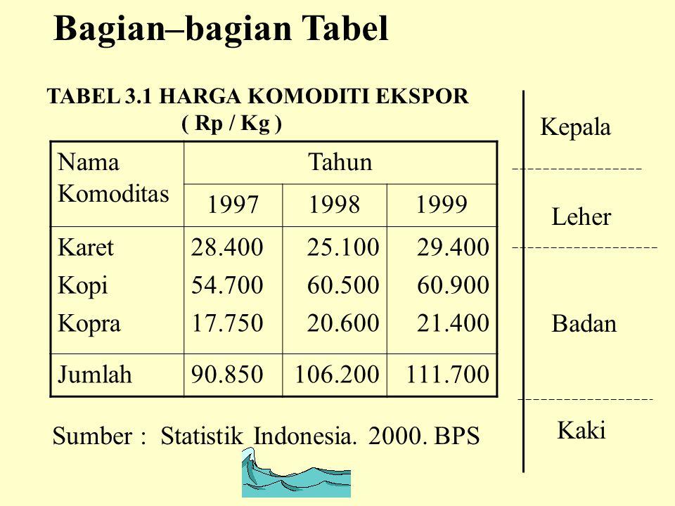 Bagian–bagian Tabel TABEL 3.1 HARGA KOMODITI EKSPOR ( Rp / Kg ) Nama Komoditas Tahun 199719981999 Karet Kopi Kopra 28.400 54.700 17.750 25.100 60.500 20.600 29.400 60.900 21.400 Jumlah90.850106.200111.700 Sumber : Statistik Indonesia.