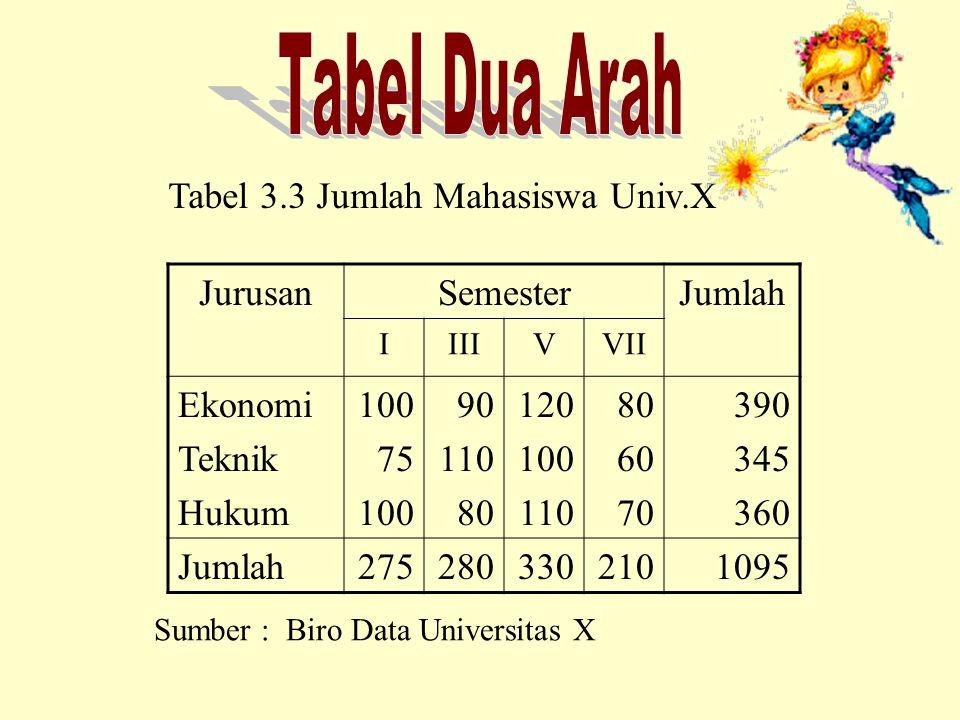 Tabel yang memuat satu hal atau satu karakteristik.