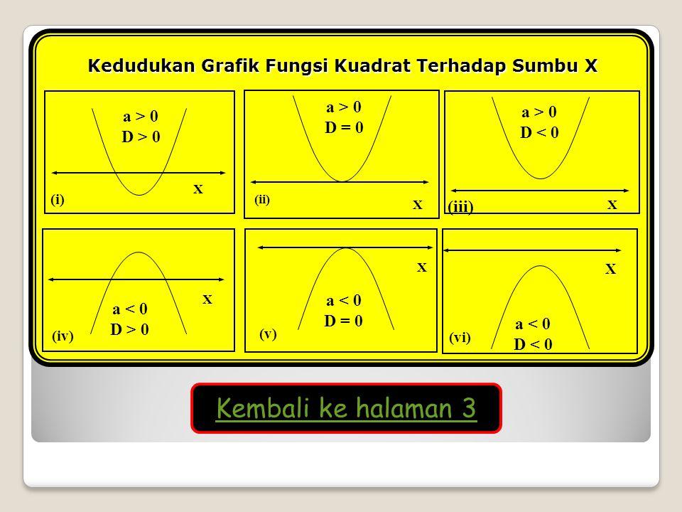 Kedudukan Grafik Fungsi Kuadrat Terhadap Sumbu X X (i) a > 0 D > 0 X (ii) a > 0 D = 0 X (iii) a > 0 D < 0 X (iv) a < 0 D > 0 X (v) a < 0 D = 0 X (vi)