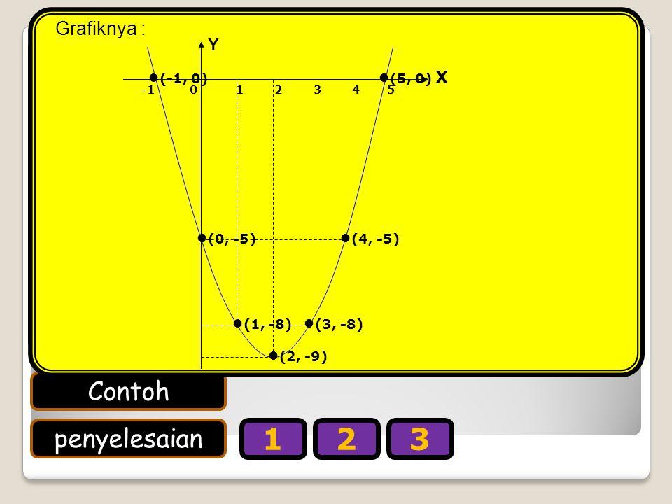 Contoh penyelesaian 123 Gambarlah grafik fungsi kuadrat y = x 2 – 4x – 5. (i) Titik potong dengan sumbu X (y = 0) x 2 – 4x – 5 = 0 (x + 1)(x – 5) = 0