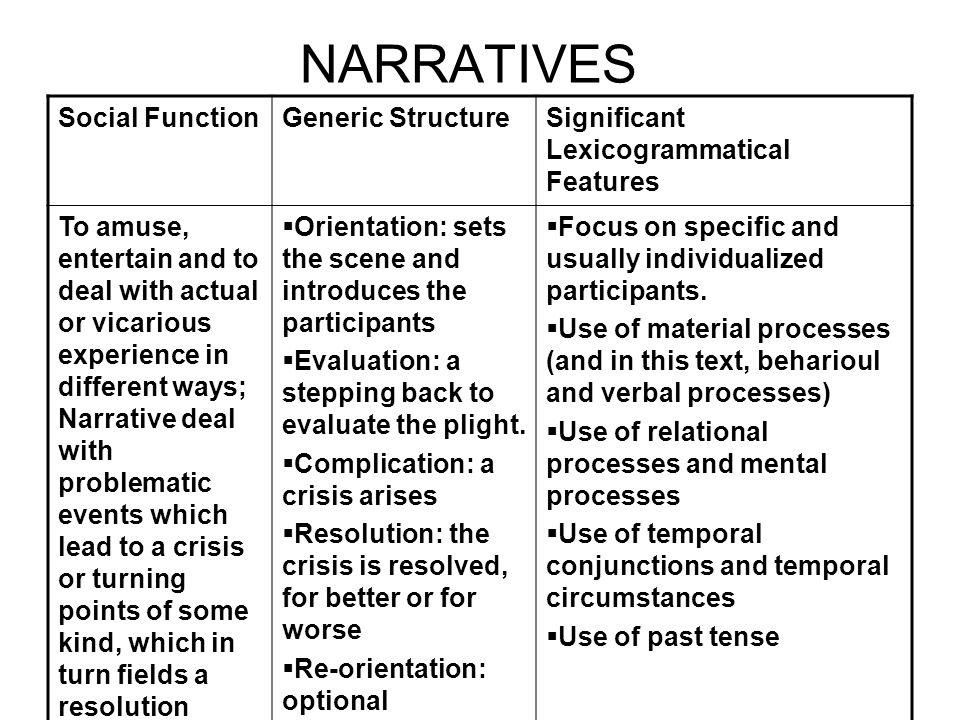 NARRATIVES Social FunctionGeneric StructureSignificant Lexicogrammatical Features To amuse, entertain and to deal with actual or vicarious experience