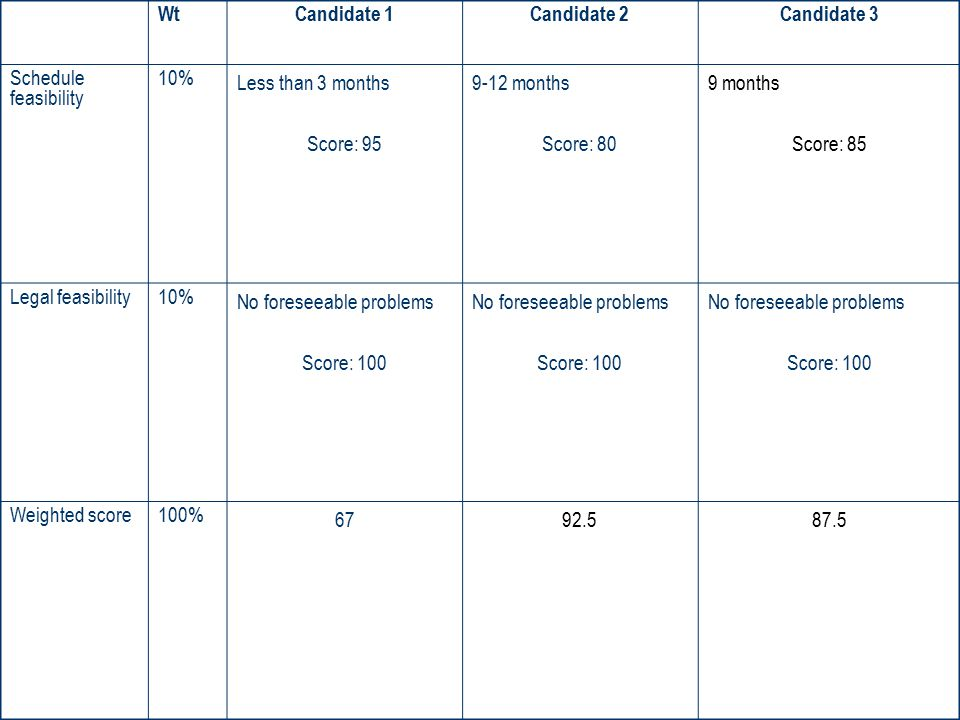 WtCandidate 1Candidate 2Candidate 3 Schedule feasibility 10% Less than 3 months Score: 95 9-12 months Score: 80 9 months Score: 85 Legal feasibility10