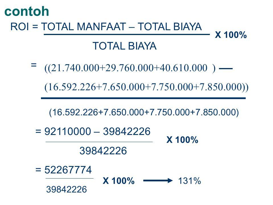 contoh ROI = TOTAL MANFAAT – TOTAL BIAYA TOTAL BIAYA = ((21.740.000+29.760.000+40.610.000 ) (16.592.226+7.650.000+7.750.000+7.850.000)) (16.592.226+7.