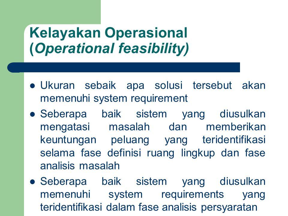 Kelayakan Operasional (Operational feasibility) Ukuran sebaik apa solusi tersebut akan memenuhi system requirement Seberapa baik sistem yang diusulkan