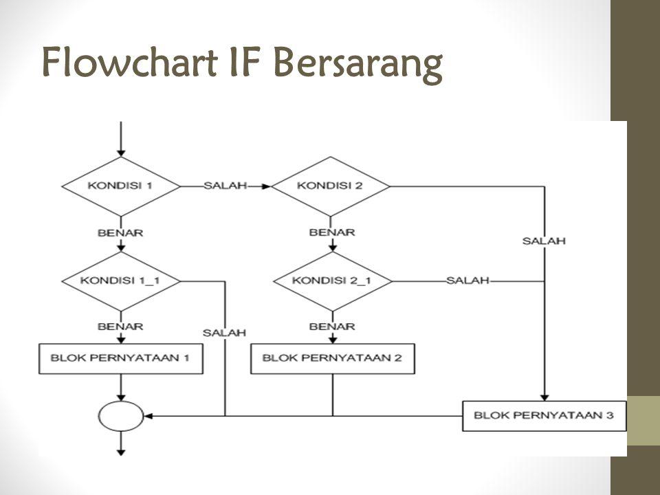 Flowchart IF Bersarang