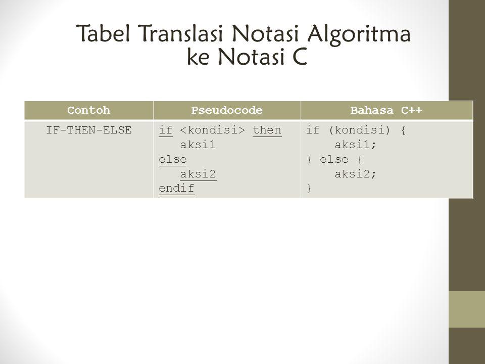 ContohPseudocodeBahasa C++ IF-THEN-ELSEif then aksi1 else aksi2 endif if (kondisi) { aksi1; } else { aksi2; } Tabel Translasi Notasi Algoritma ke Nota