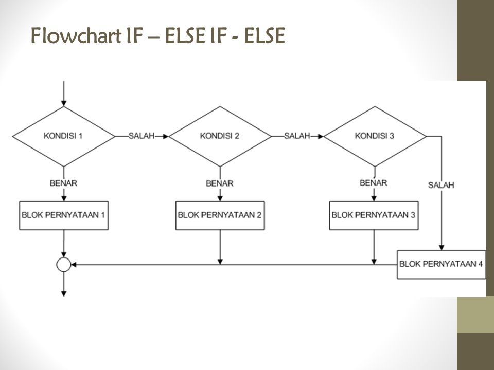 Flowchart IF – ELSE IF - ELSE