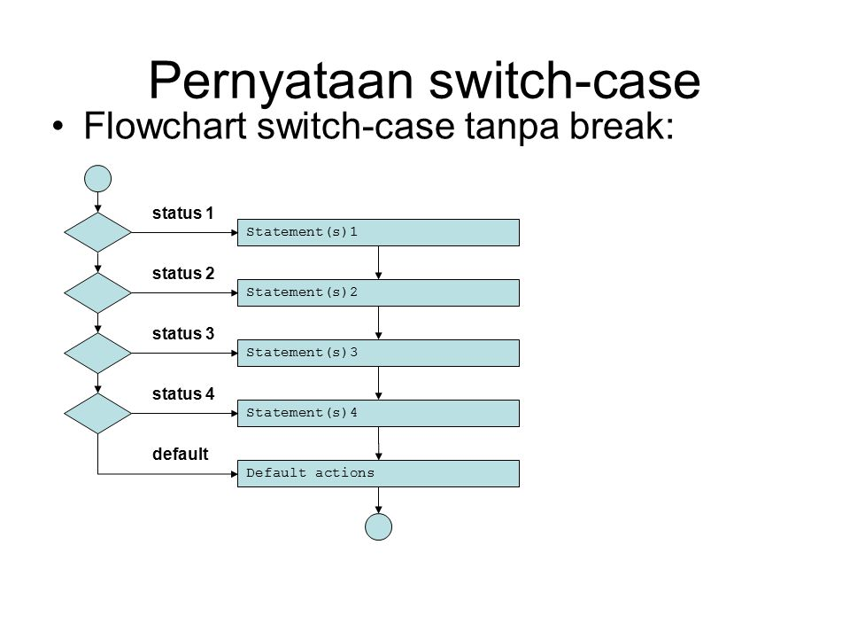 Pernyataan switch-case Flowchart switch-case tanpa break: Statement(s)1 status 1 Statement(s)2 status 2 Statement(s)3 status 3 Statement(s)4 status 4