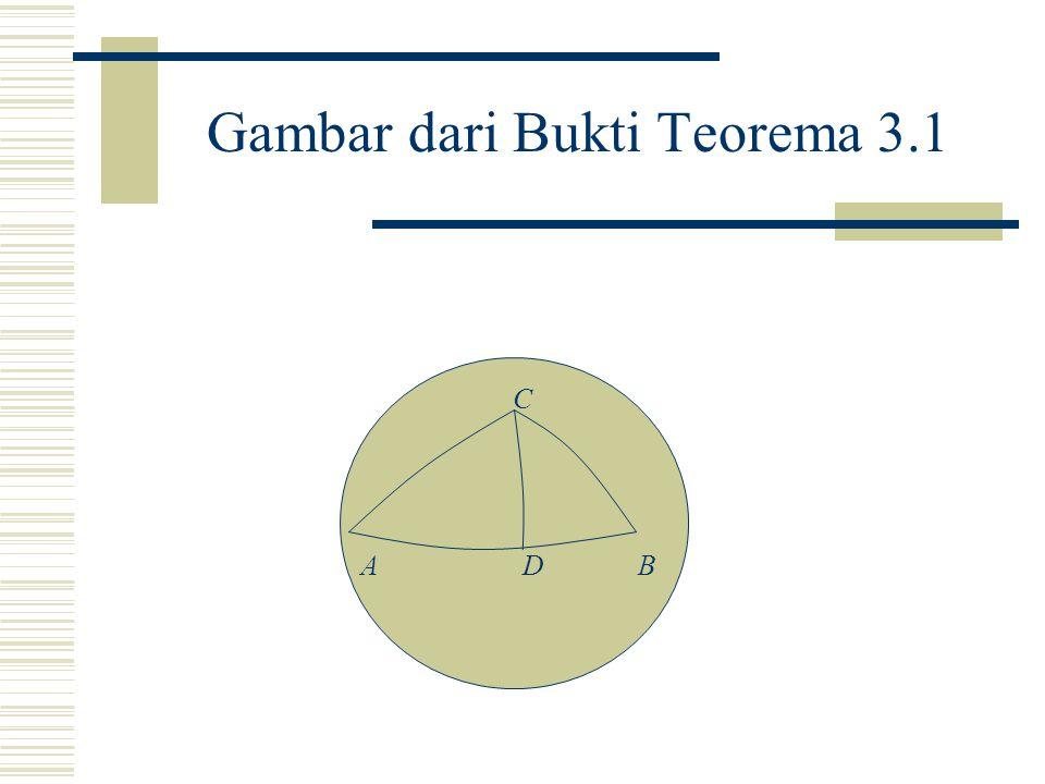 Bukti Teorema 3.1: Ambil D pada AB sedemikian sehingga CD tegaklurus pada AB. Misalkan |CD|=h. Maka sin A = sin h / sin b sin B = sin h / sin a. Jadi,