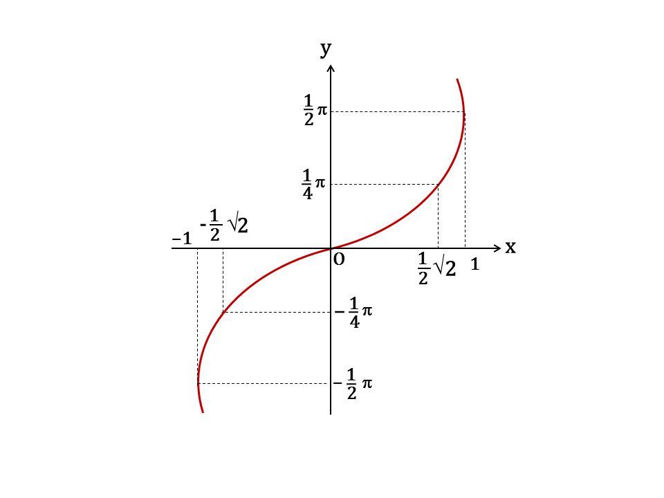 y x O 1 2 –  1 2  –1 1 1 4  - √ 1 2 2 √ 1 2 2 1 4  –