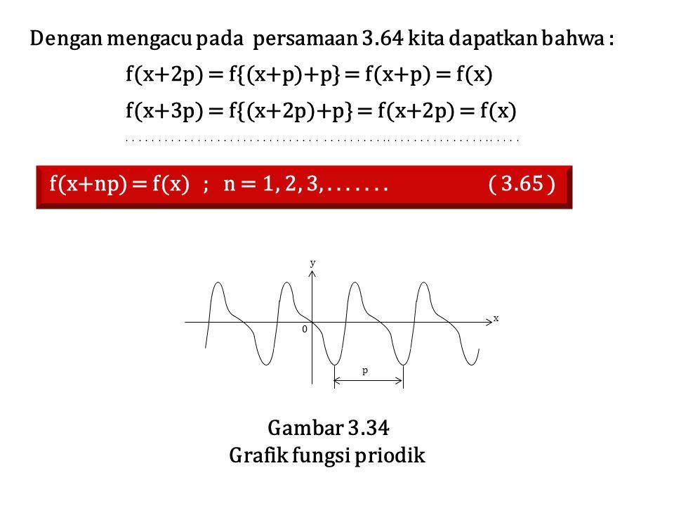 Dengan mengacu pada persamaan 3.64 kita dapatkan bahwa : f(x+2p) = f{(x+p)+p} = f(x+p) = f(x) f(x+3p) = f{(x+2p)+p} = f(x+2p) = f(x)..................