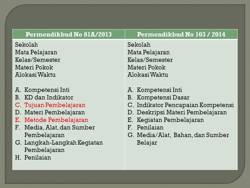 Permendikbud No 81A/2013Permendikbud No 103 / 2014 Sekolah Mata Pelajaran Kelas/Semester Materi Pokok Alokasi Waktu A.Kompetensi Inti B.KD dan Indikat