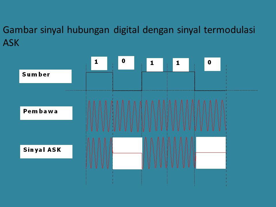 Gambar sinyal hubungan digital dengan sinyal termodulasi ASK