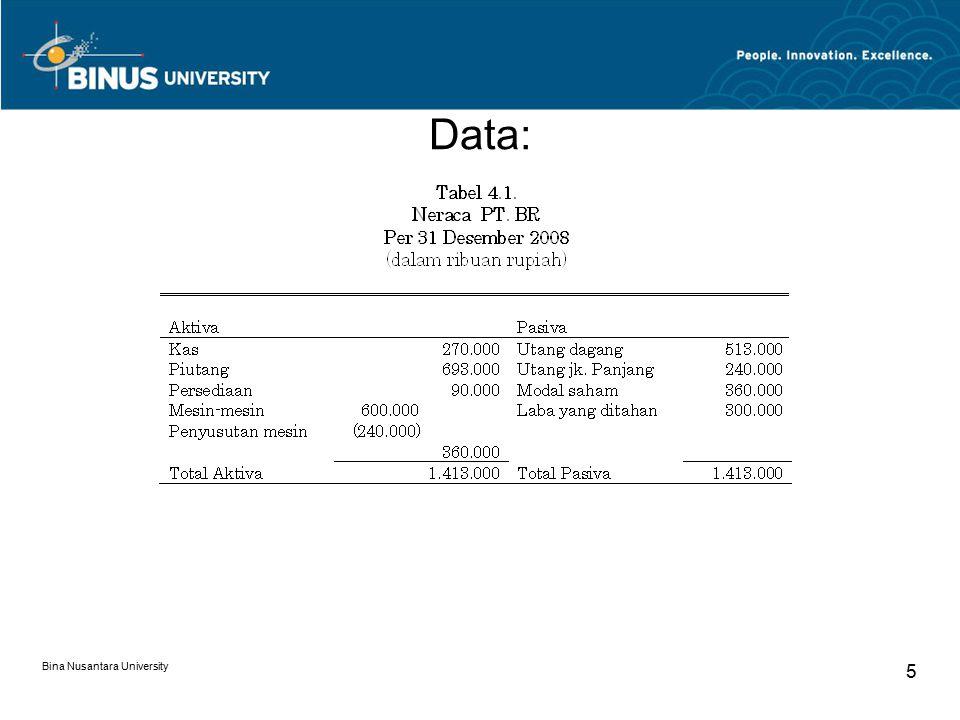 Data: Bina Nusantara University 5