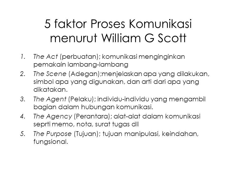 5 faktor Proses Komunikasi menurut William G Scott 1.The Act (perbuatan); komunikasi menginginkan pemakain lambang-lambang 2.The Scene (Adegan);menjelaskan apa yang dilakukan, simbol apa yang digunakan, dan arti dari apa yang dikatakan.