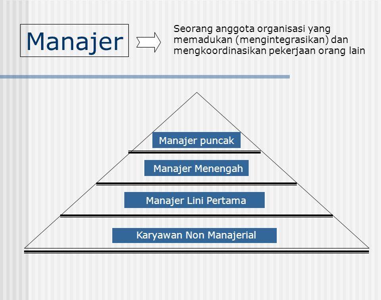 Manajer Seorang anggota organisasi yang memadukan (mengintegrasikan) dan mengkoordinasikan pekerjaan orang lain Manajer Menengah Manajer Lini Pertama