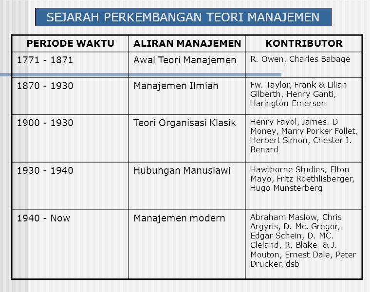 SEJARAH PERKEMBANGAN TEORI MANAJEMEN PERIODE WAKTUALIRAN MANAJEMENKONTRIBUTOR 1771 - 1871Awal Teori Manajemen R. Owen, Charles Babage 1870 - 1930Manaj