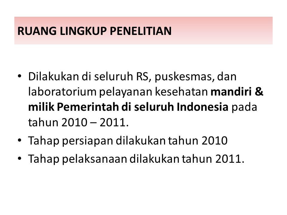RUANG LINGKUP PENELITIAN Dilakukan di seluruh RS, puskesmas, dan laboratorium pelayanan kesehatan mandiri & milik Pemerintah di seluruh Indonesia pada tahun 2010 – 2011.