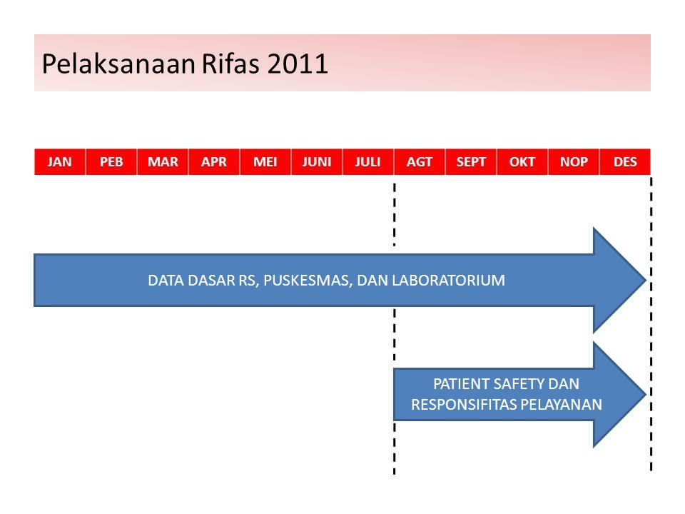 Pelaksanaan Rifas 2011 JANPEBMARAPRMEIJUNIJULIAGTSEPTOKTNOPDES DATA DASAR RS, PUSKESMAS, DAN LABORATORIUM PATIENT SAFETY DAN RESPONSIFITAS PELAYANAN