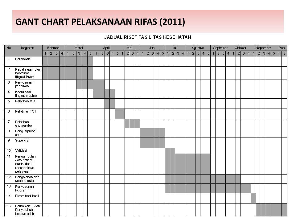 GANT CHART PELAKSANAAN RIFAS (2011)