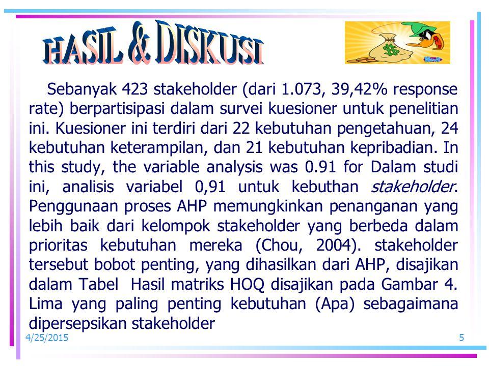 4/25/20155 Sebanyak 423 stakeholder (dari 1.073, 39,42% response rate) berpartisipasi dalam survei kuesioner untuk penelitian ini.