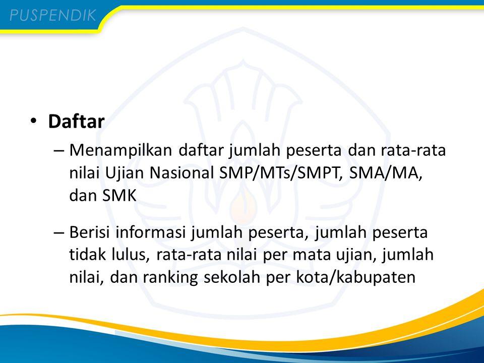 Daftar – Menampilkan daftar jumlah peserta dan rata-rata nilai Ujian Nasional SMP/MTs/SMPT, SMA/MA, dan SMK – Berisi informasi jumlah peserta, jumlah