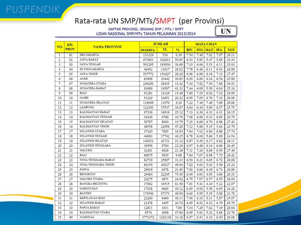 Rata-rata UN SMP/MTs/SMPT (per Provinsi)