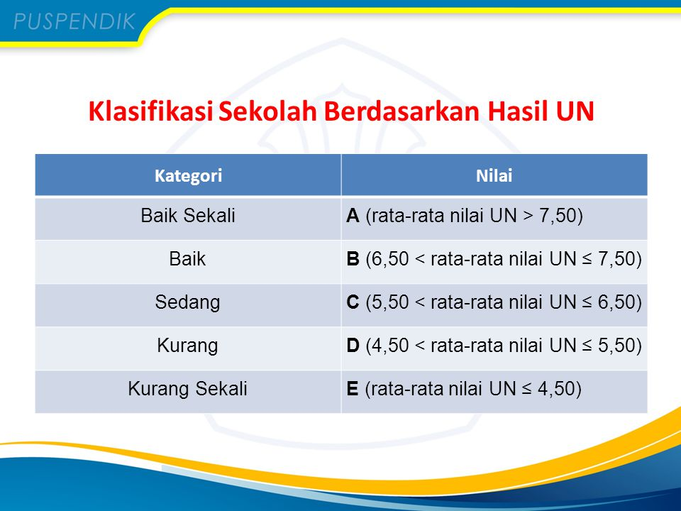 Klasifikasi Sekolah Berdasarkan Hasil UN KategoriNilai Baik SekaliA (rata-rata nilai UN > 7,50) BaikB (6,50 < rata-rata nilai UN ≤ 7,50) SedangC (5,50