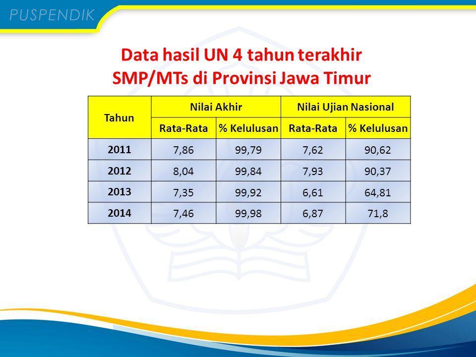 Data hasil UN 4 tahun terakhir SMA/MA di Provinsi Jawa Timur Tahun Nilai AkhirNilai Ujian Nasional Rata-Rata% KelulusanRata-Rata% Kelulusan 2011 8,0599,747,8693,48 2012 8,2499,938,1896,74 2013 7,9399,977,5188,65 2014 7,6399,917,0576,04