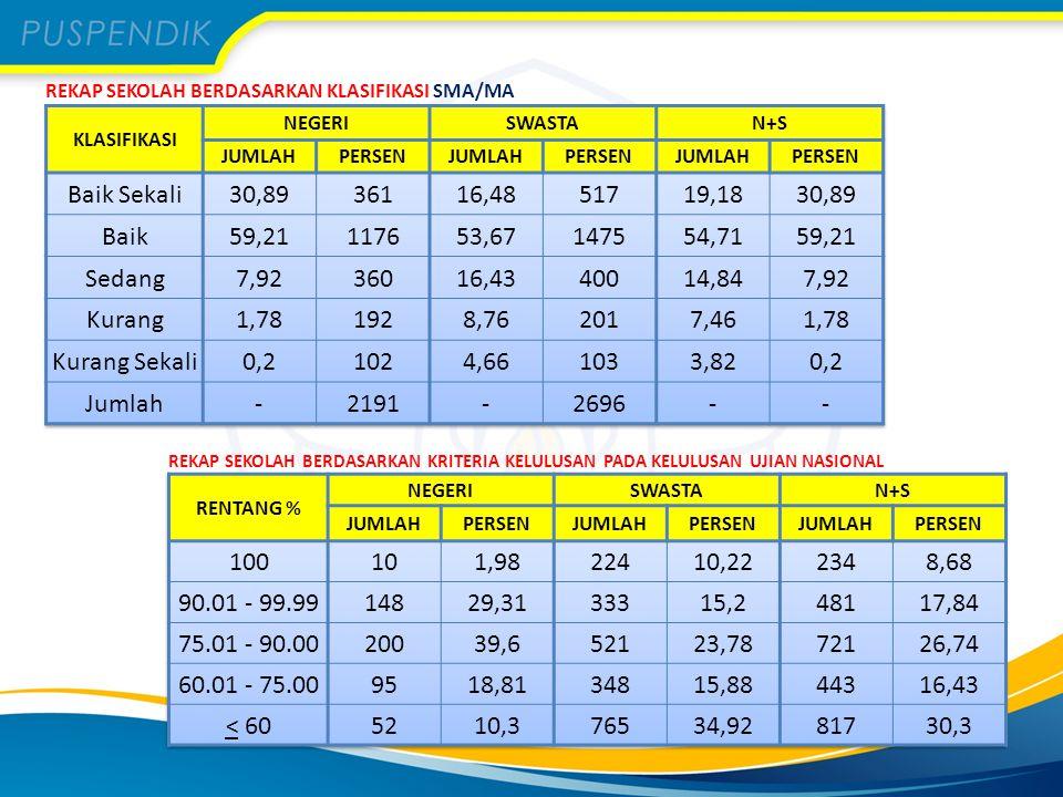 Grafik – menampilkan informasi berupa grafik rata-rata nilai Ujian Nasional SMP/MTs/SMPT, SMA/MA, dan SMK – Menggambarkan perbandingan rata-rata nilai per mata ujian suatu sekolah relatif terhadap rata-rata tingkat nasional, tingkat provinsi, maupun tingkat kota/kabupaten