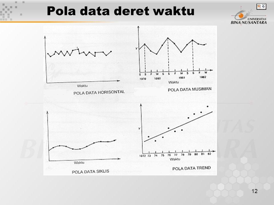 12 Pola data deret waktu