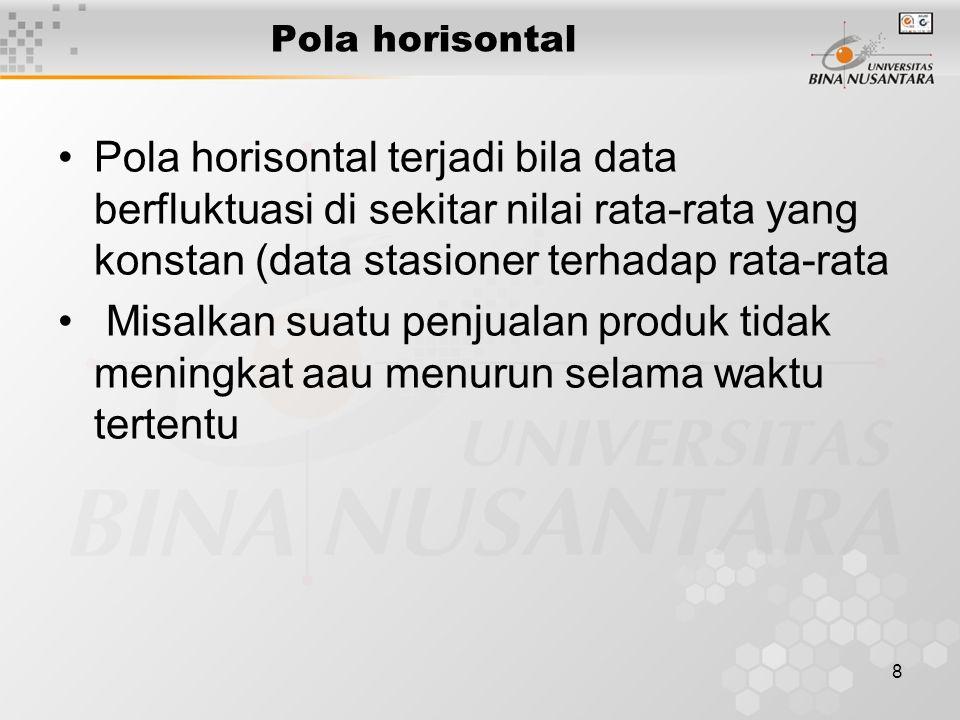 8 Pola horisontal Pola horisontal terjadi bila data berfluktuasi di sekitar nilai rata-rata yang konstan (data stasioner terhadap rata-rata Misalkan suatu penjualan produk tidak meningkat aau menurun selama waktu tertentu
