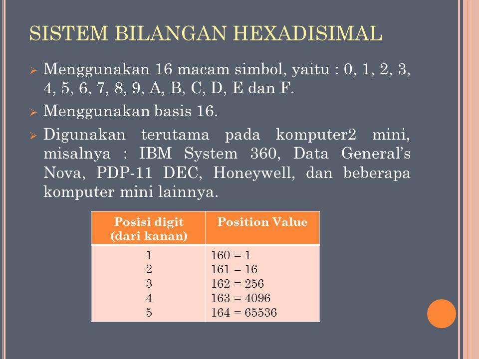 SISTEM BILANGAN HEXADISIMAL  Menggunakan 16 macam simbol, yaitu : 0, 1, 2, 3, 4, 5, 6, 7, 8, 9, A, B, C, D, E dan F.  Menggunakan basis 16.  Diguna