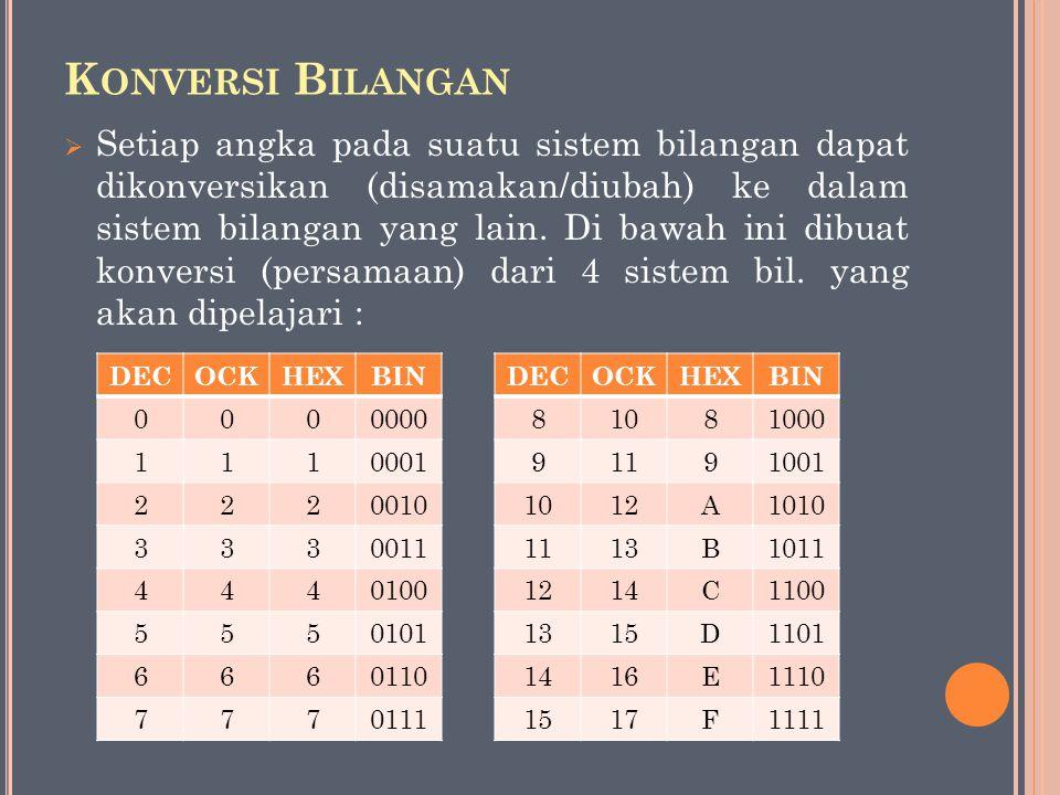 K ONVERSI B ILANGAN  Setiap angka pada suatu sistem bilangan dapat dikonversikan (disamakan/diubah) ke dalam sistem bilangan yang lain. Di bawah ini