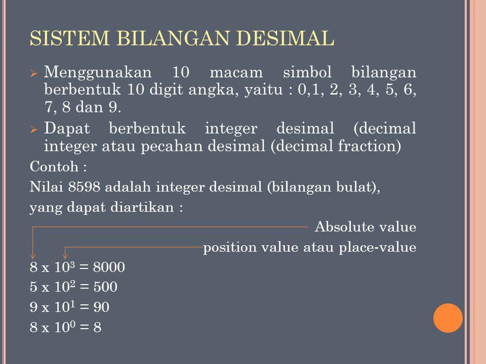 SISTEM BILANGAN DESIMAL  Menggunakan 10 macam simbol bilangan berbentuk 10 digit angka, yaitu : 0,1, 2, 3, 4, 5, 6, 7, 8 dan 9.  Dapat berbentuk int